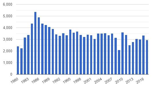 Svensk import av kol